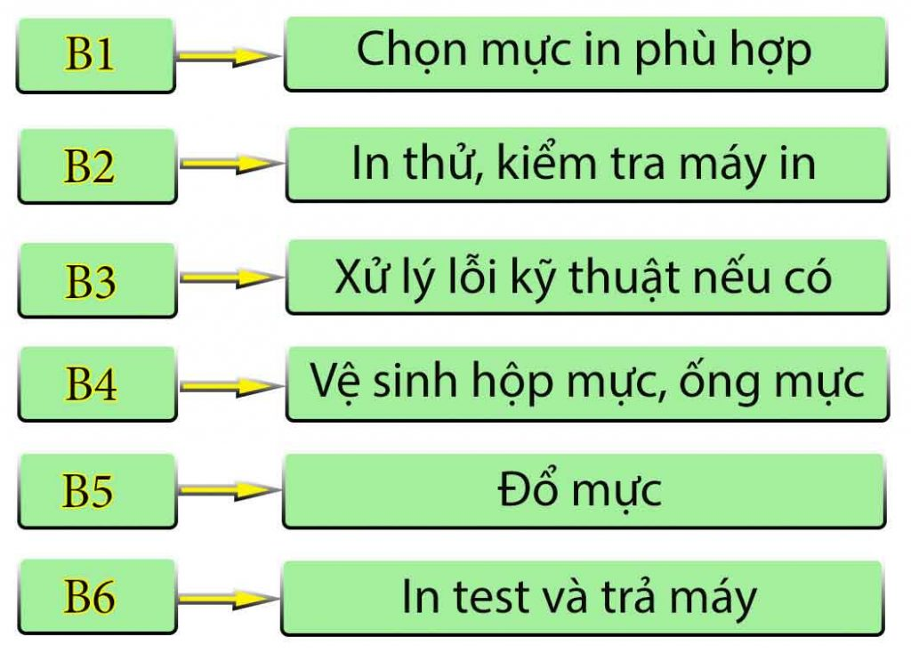 quy trinh do muc may in 24h